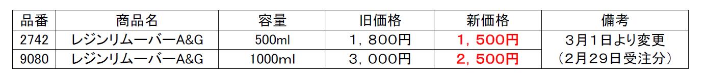 レジンリムーバーA&G価格変更